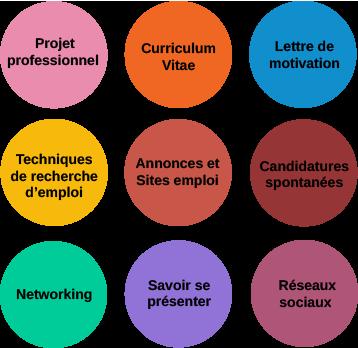 transition de carrière : Perte d'emploi, reconversion, licenciement, chercher un job
